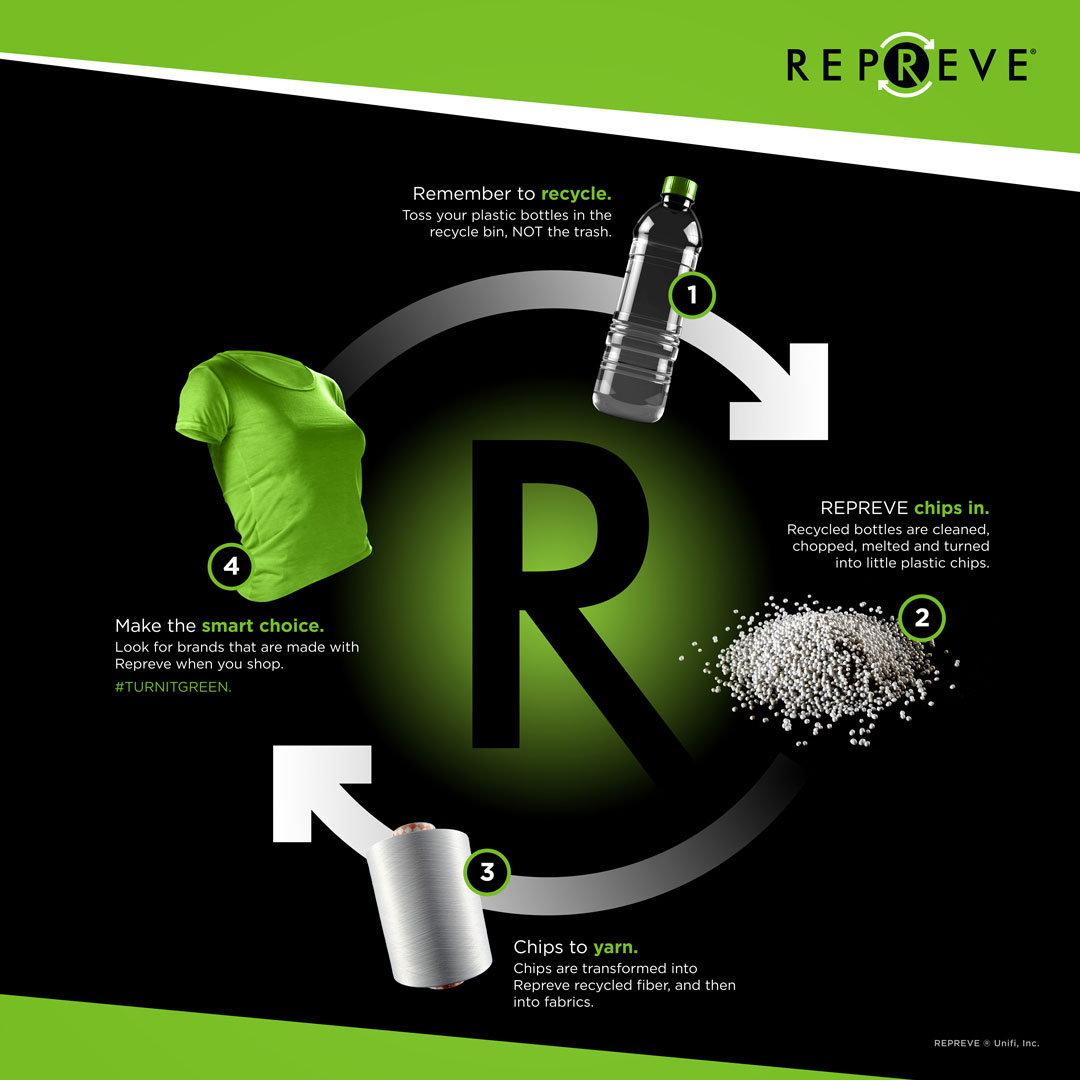 Recycling Process Graphic